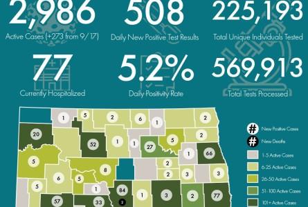 COVID-19 Stats: Fri. Sept. 18, Barnes +2, Stuts +3
