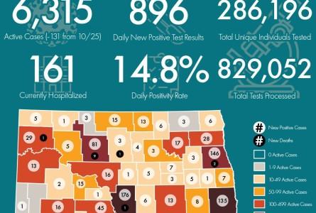 COVID Stats: Tues. Oct. 27 Barnes +6 Stuts +13