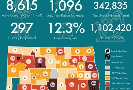 COVID Nov 25 Stats: Pos. Barnes +14 Stuts +50